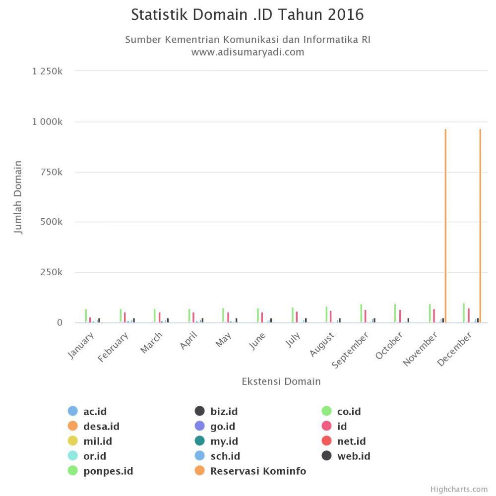 Statistik Domain .ID Tahun 2016