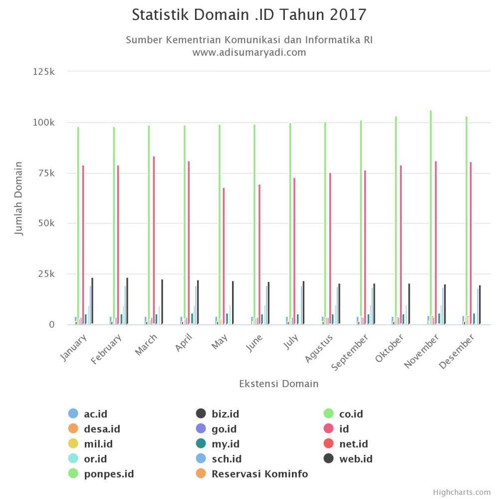Statistik Domain .ID Tahun 2017