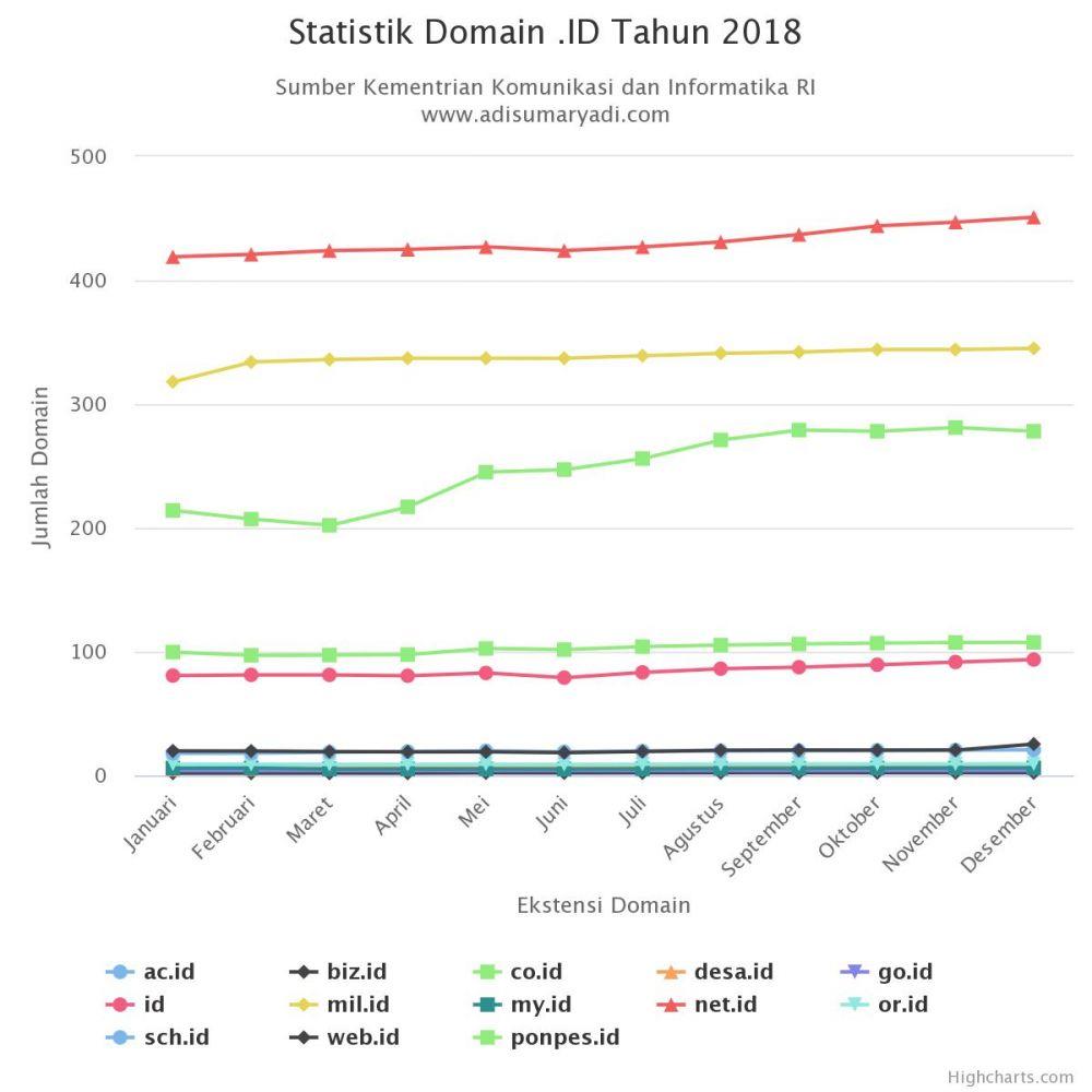 Statistik Domain .ID Tahun 2018