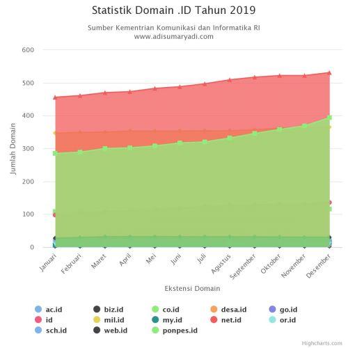 Statistik Domain .ID Tahun 2019