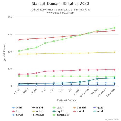 Statistik Domain .ID Tahun 2020