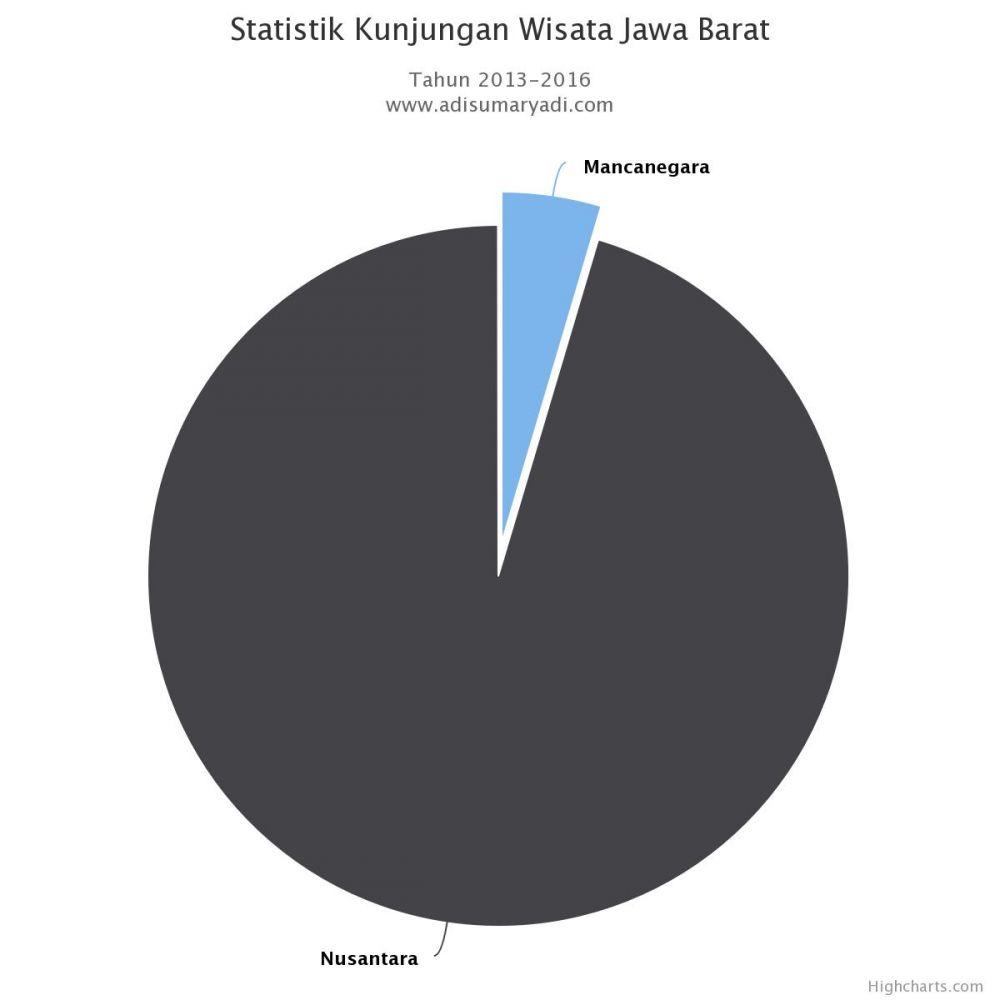 Statistik Kunjungan Wisata Jawa Barat