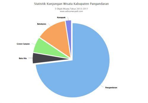 Statistik Kunjungan Wisatawan Ke Kabupaten Pangandaran